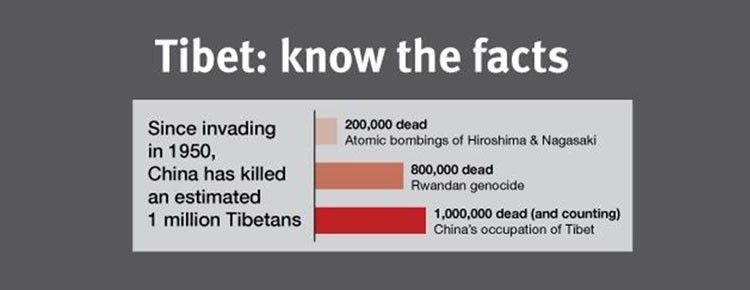 tibetfacts